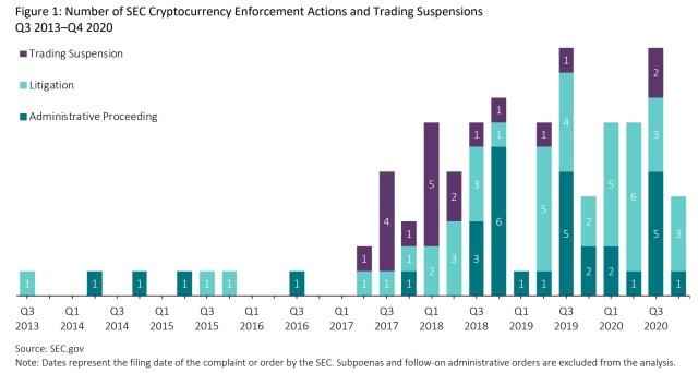 The SEC takes 75 enforcement actions against the crypto industry