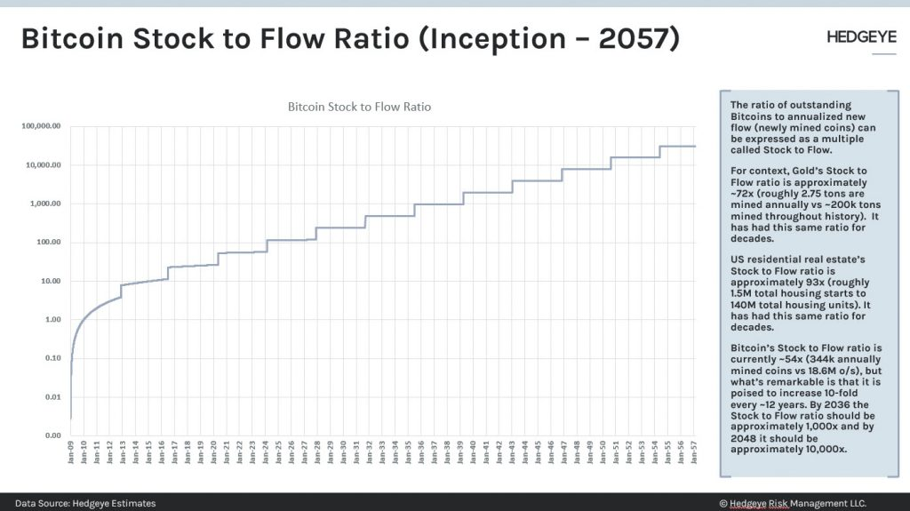 stock to flow inception 2057