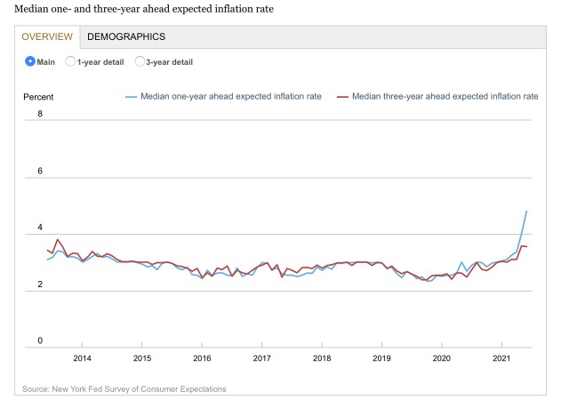New York Fed survey shows that inflation expectations hit a record high