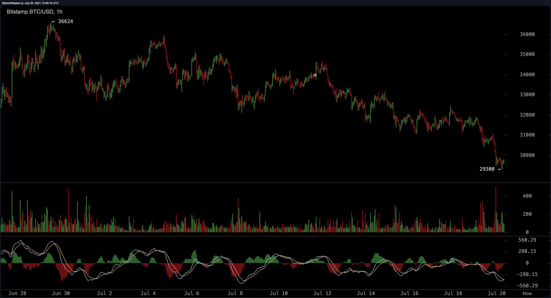 Bitcoin se desliza por debajo de $ 30,000, eclipsa los volúmenes de comercio de Stablecoins, el interés criptográfico se agota