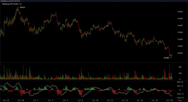 Bitcoin fell below $30,000, stablecoin Eclipse trading volume, and interest in cryptocurrencies decreased