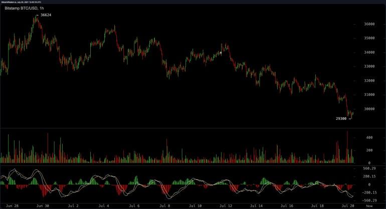 Bitcoin Slides Under $30K, Stablecoins Eclipse Trade Volumes, Crypto Interest Depletes