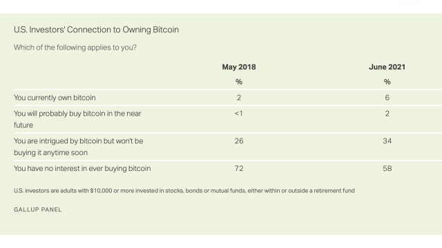 This year's Gallup poll results show that 6% of U.S. investors own Bitcoin
