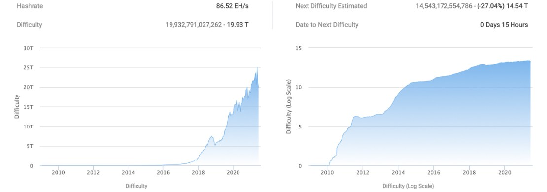 forex roboter ideale scalper ea bitcoin difficulty change per month