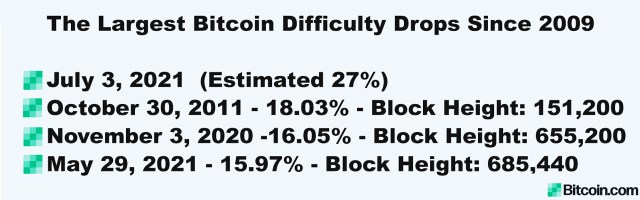 Bitcoin blocks will soon be 27% easier to find — miners are ready for the biggest difficulty drop in BTC's history