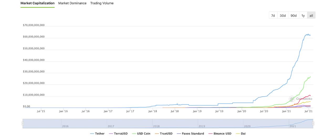 Stablecoins inflado en $ 13 mil millones en 30 días, captura el 67% del volumen de comercio de criptomonedas actual
