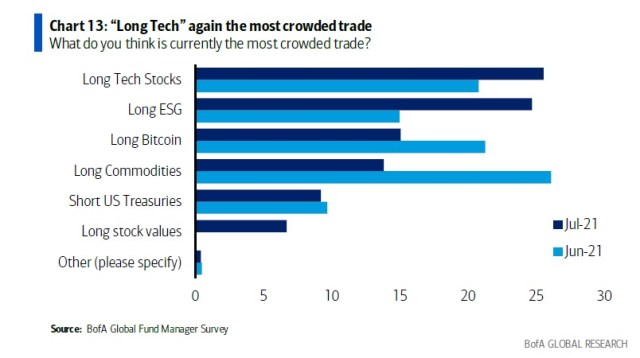 Bank of America: In the survey of new fund managers, Bitcoin is now the third most crowded transaction after technology stocks and ESG