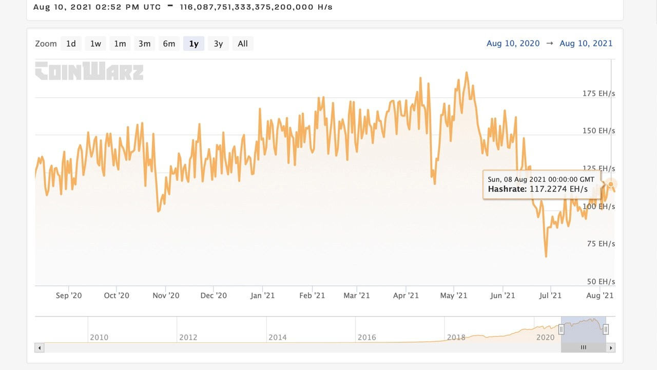 Bitcoin Network's Mining Difficulty Expected to See Largest Increase in Over 2 Months