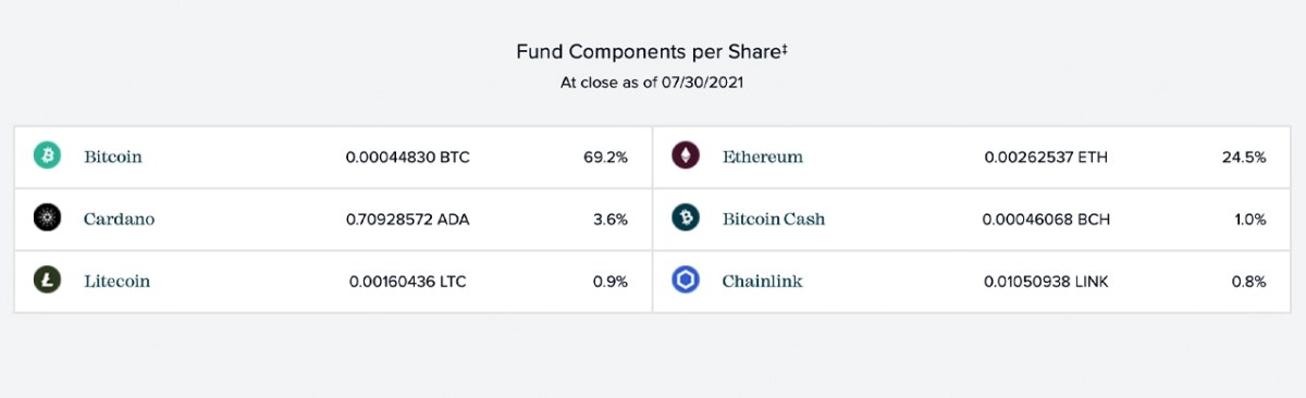 While GBTC Bitcoin Stacking Slows, Grayscale Accumulates Alternative Crypto Assets