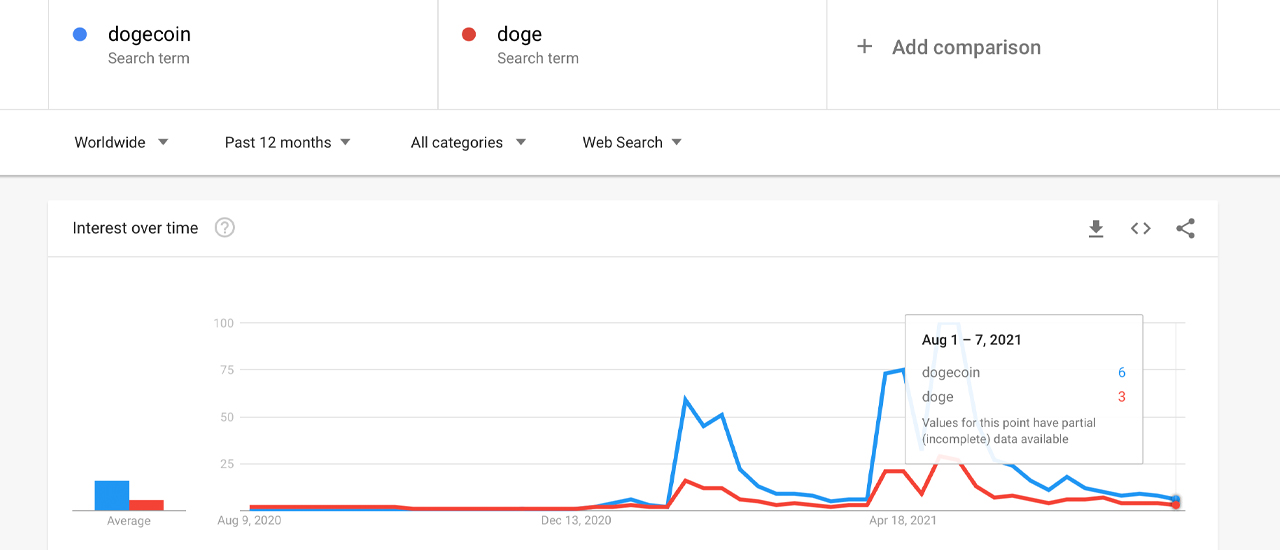 Dogecoin Captures Double-Digit Gains This Week — One Address Still Holds 28% of the DOGE Supply