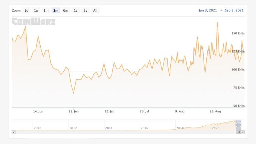 ราคา Hashrate ตามราคา: Bitcoin Hashrate กระโดด 92% ใน 2 เดือน ความยากที่คาดว่าจะเพิ่มขึ้นใน 4 วัน