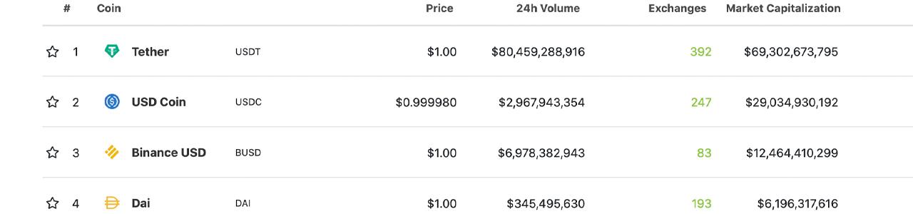 La capitalización de mercado de Tether aumenta un 1,500% en 500 días: el mercado de la moneda estable del USDT se acerca a los $ 70 mil millones