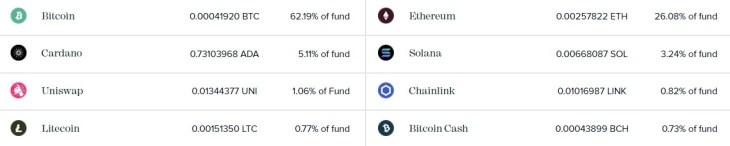 Grayscale adiciona Solana e Uniswap ao Fundo de Investimento cripto