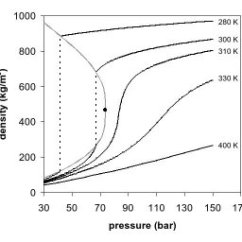 Co2 Pressure Temperature Phase Diagram Of Human Ear With Labelling Supercritical Fluid New World Encyclopedia Contents