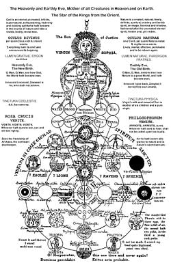 https://i0.wp.com/static.newworldencyclopedia.org/thumb/7/7c/SophiaMystical.jpg/250px-SophiaMystical.jpg