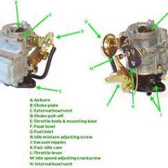 4 Stroke Petrol Engine Diagram 2000 Ford F350 Headlight Switch Wiring Carburetor - New World Encyclopedia