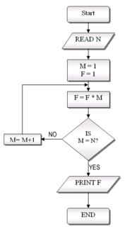 how to do uml diagrams mercruiser alpha one parts diagram flowchart - new world encyclopedia