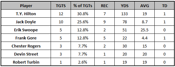 Colts Week 7 passing targets
