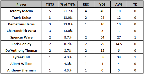 Chiefs Week 7 passing targets