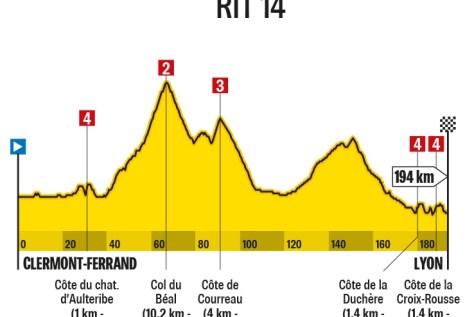 Tour de France 2020. Etapa 14 (Clermont-Ferrand - Lyon): agora ou nunca para as ambições verdes de Peter Sagan