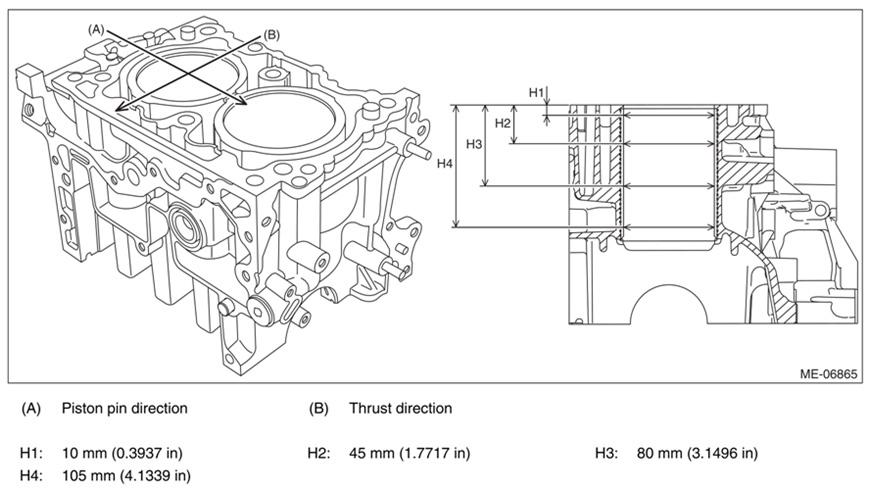Revised Cylinder Block Measuring Procedures