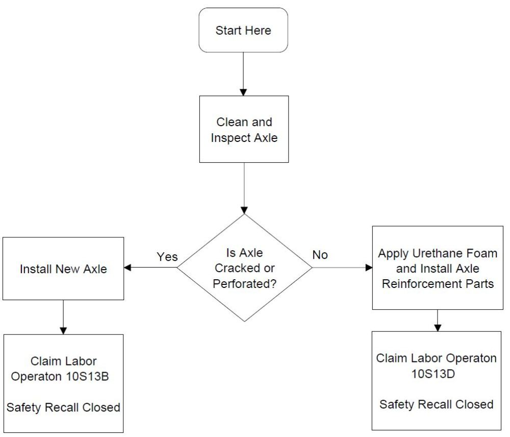 medium resolution of repair flowchart