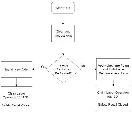 small resolution of repair flowchart