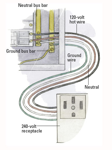 220 volt wiring diagram dryer 2 way intermediate lighting circuit how circuits are grounded and polarized 240