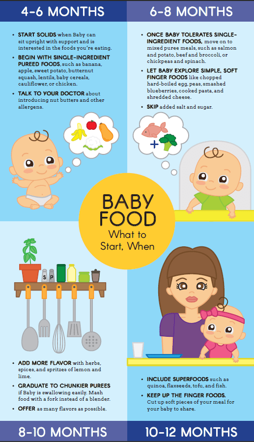 The Complete Guide to Starting Baby on Solids   Parents