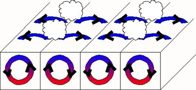 Felhőút kialakulása: a hideg légrétegben a hőmérsékleti inverzió miatt a szél irányába rendeződő, párhuzamos henger alakú áramlások alakulnak ki