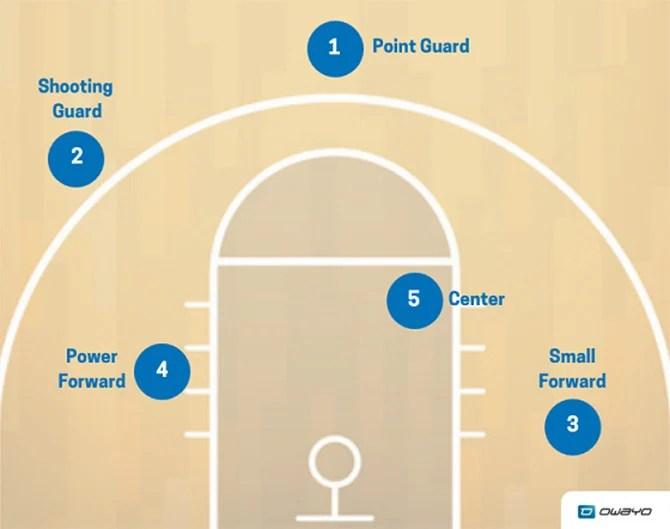 basketball taktik gezielte strategien