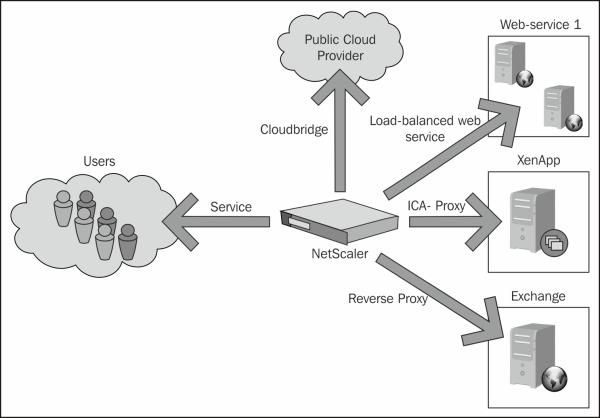 Implementing NetScaler VPX