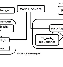 figure 6 block diagram of web based joint state controller [ 1282 x 722 Pixel ]