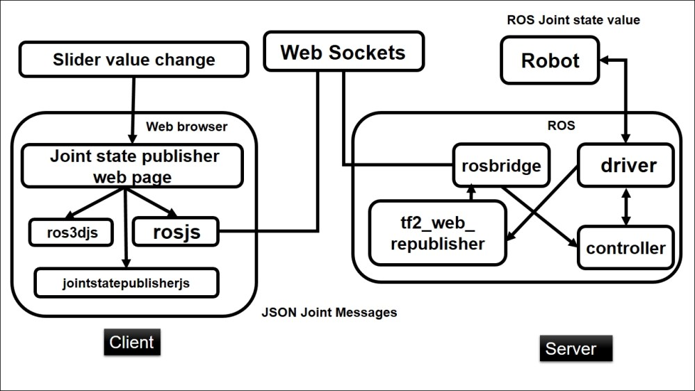 medium resolution of figure 6 block diagram of web based joint state controller