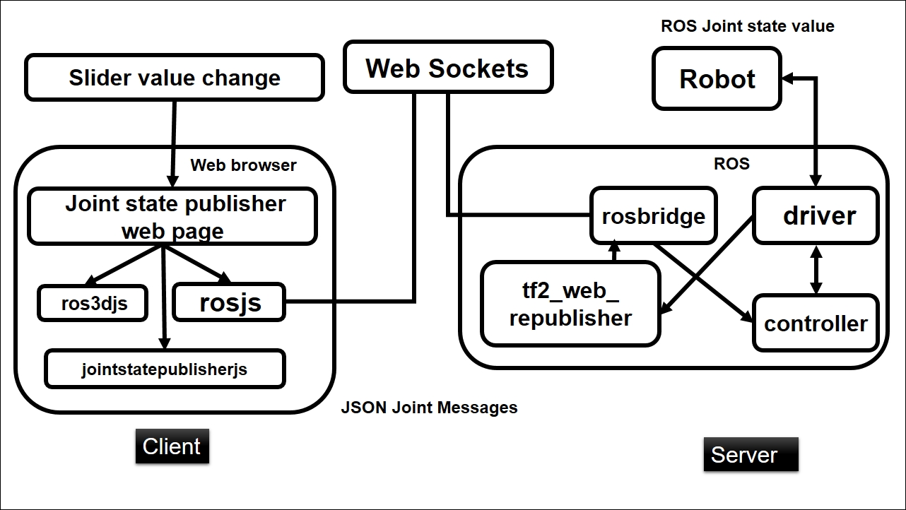 hight resolution of figure 6 block diagram of web based joint state controller