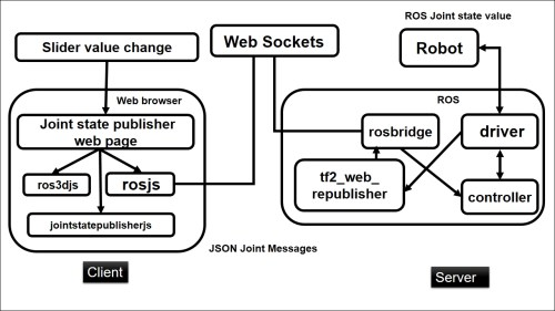 small resolution of figure 6 block diagram of web based joint state controller