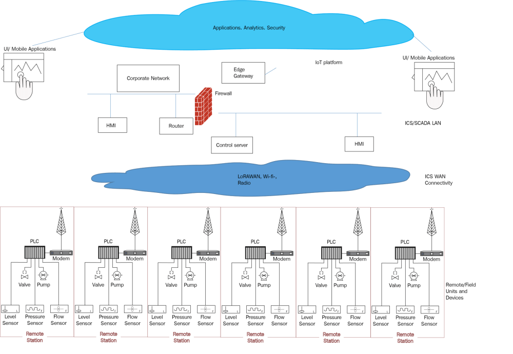 medium resolution of figure 1 8 a brownfield iiot architecture for an ics scada system