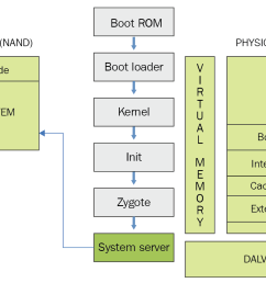 all of the core features of the device such as telephony network and other important functions are started by the system server as shown in the following  [ 1309 x 888 Pixel ]