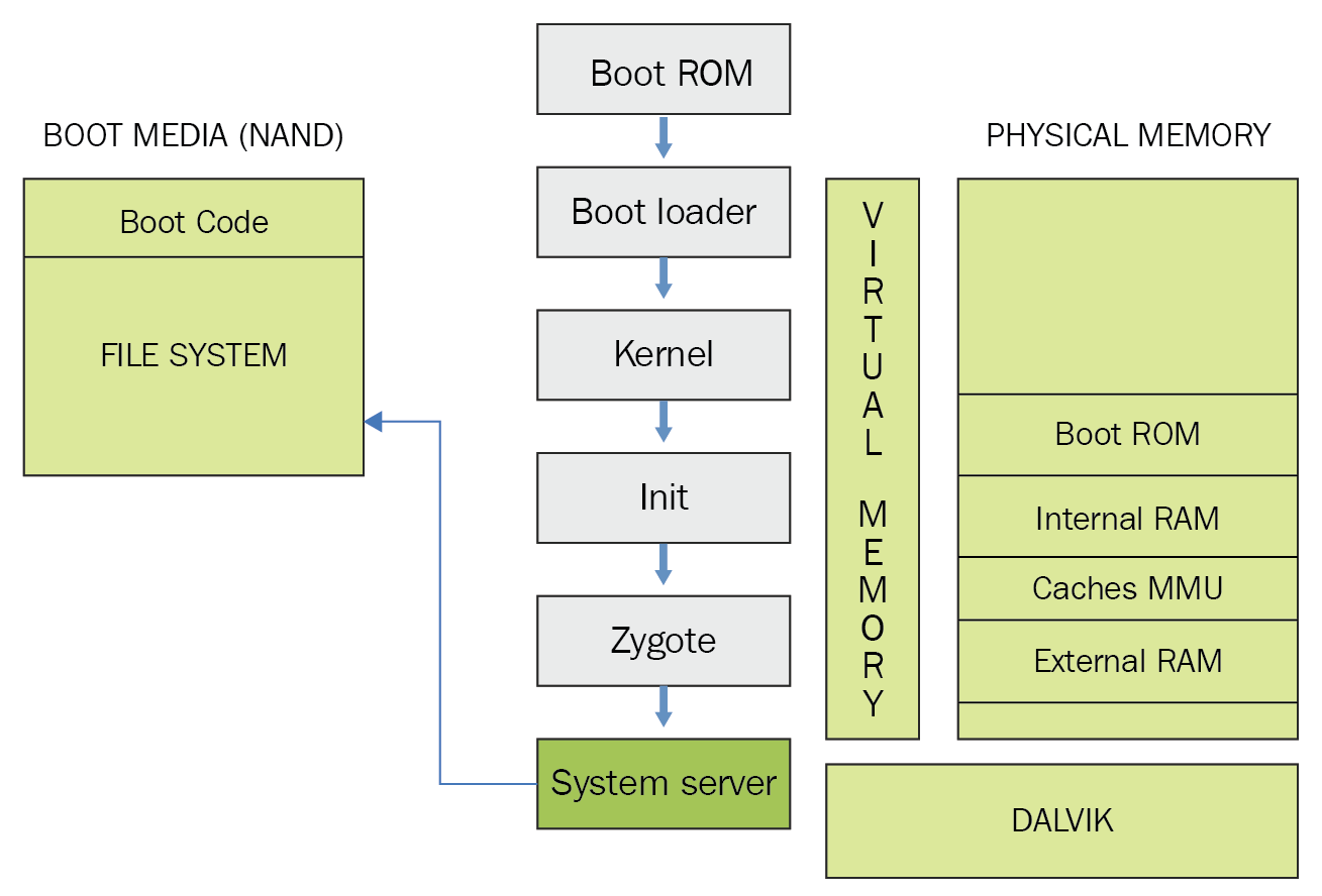 hight resolution of all of the core features of the device such as telephony network and other important functions are started by the system server as shown in the following