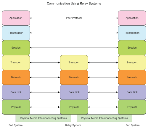 small resolution of to illustrate the preceding diagram consider that the two end devices being used are computers applications such as web browsers run on these computers