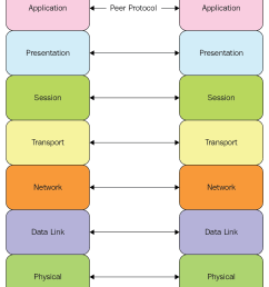 systems in the osi model through physical media interconnections allowing networking and computing devices to communicate all the way around the world  [ 1090 x 1487 Pixel ]