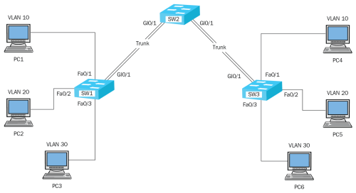 small resolution of let s imagine pc1 wants to send a message to the server since the communication is on the same local area network lan pc1 would send its message to the