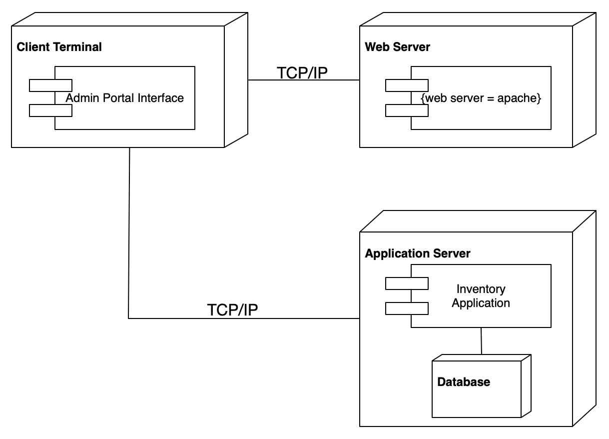 hight resolution of a deployment diagram for a distributed system