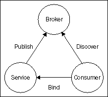 Service Oriented Architecture with Java