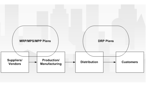 Planning with Oracle ASCP in different business