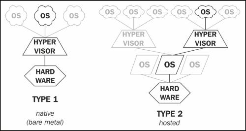 VMware terminologies