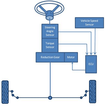 hps wiring diagram car aircon electrical this is how an electric power steering makes easier - pakwheels blog