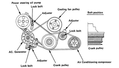 Engine Belts And What You Need To Know About Them