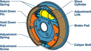 Find Out About The Type Of Brakes Used In Your Car  PakWheels Blog
