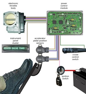 What's The Drive by Wire And Electronic Throttle Of Corolla And Civic  PakWheels Blog